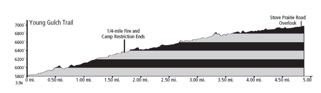 Young Gulch Trail Elevation Profile