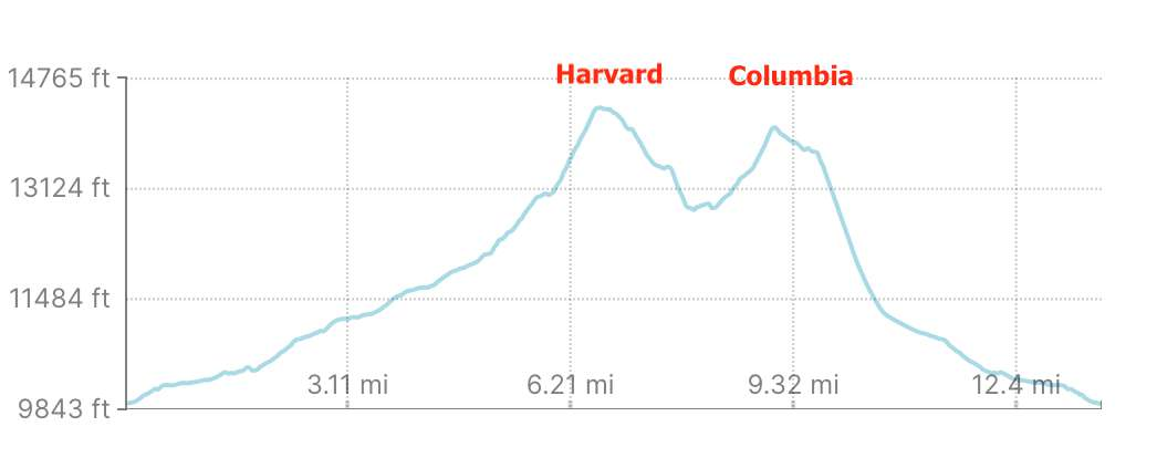 Mount Harvard And Columbia Elevation Profile