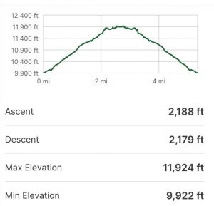 Cathedral Lake, Colorado Trail Profile And Elevation Gain And Loss